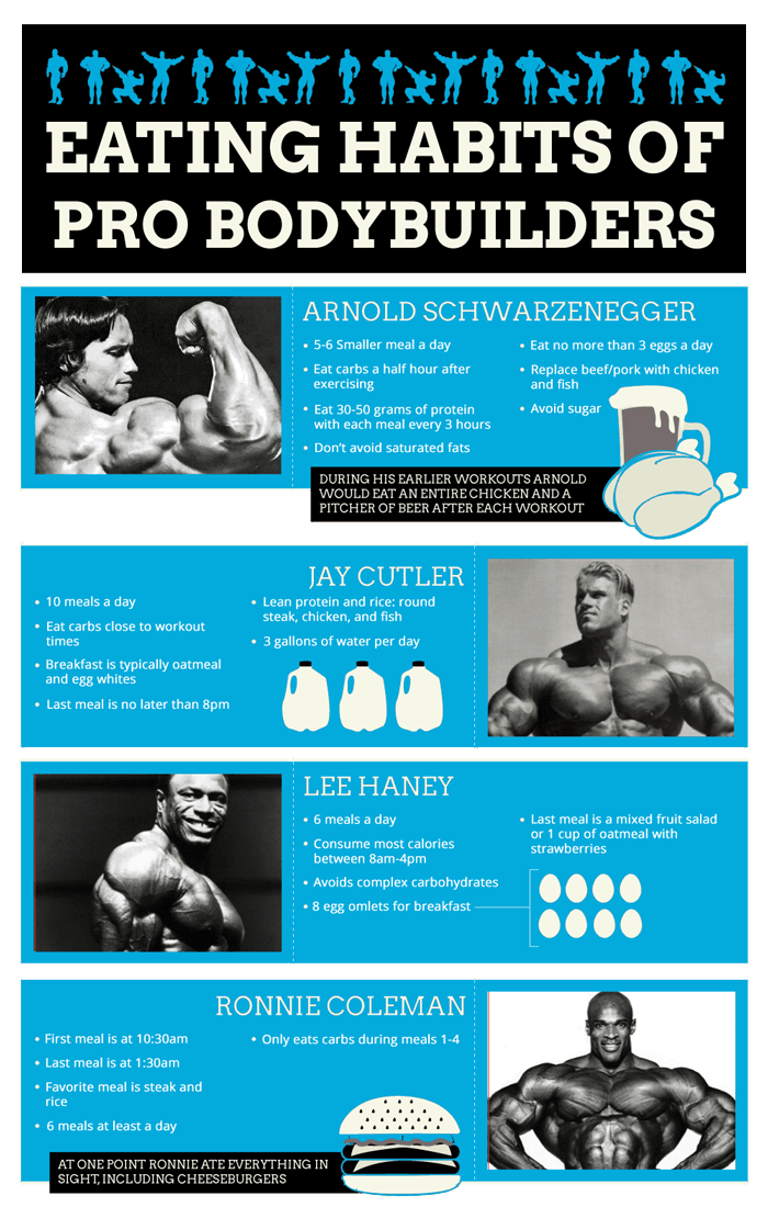 eating habits pro bodybuilders