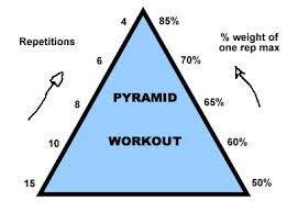 Strength Training Pyramids